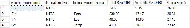 SQL Server Disk Space Query Result.