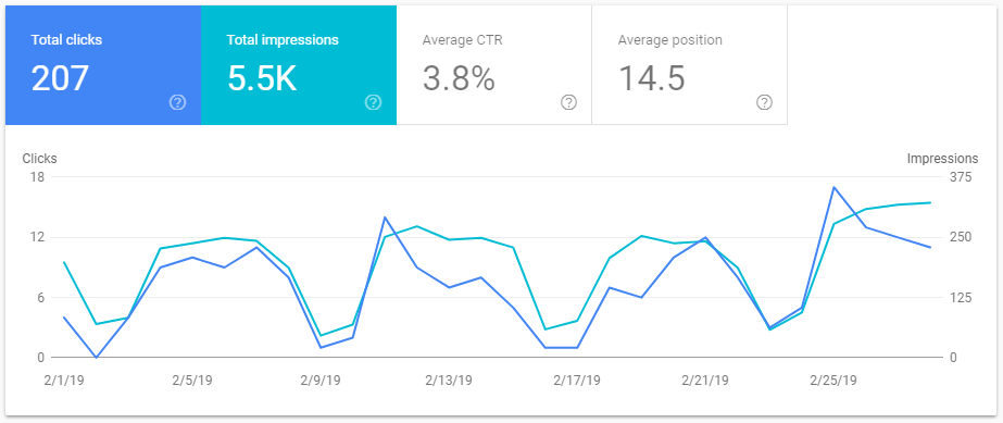 Google Web Traffic Performance February 2019