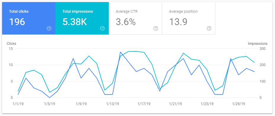 Google Web Traffic Performance January 2019
