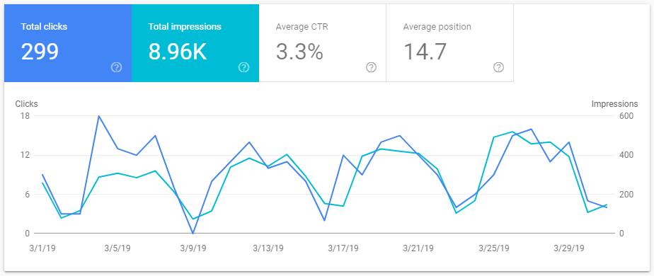 Google Web Traffic Performance March 2019