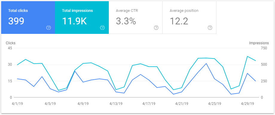 Google Webmasters Blog Traffic 2019